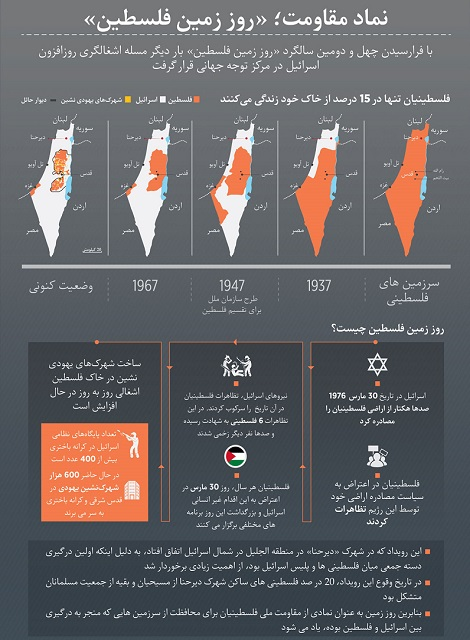 روز زمین فلسطین